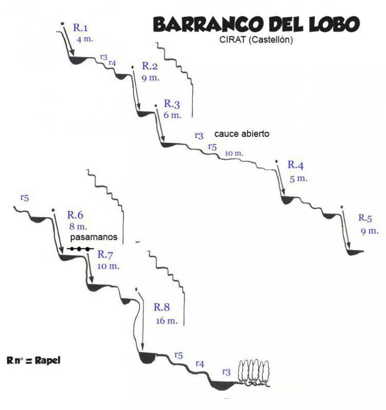 Barranco del Lobo en Cirat (Castellón) Somos Aventura
