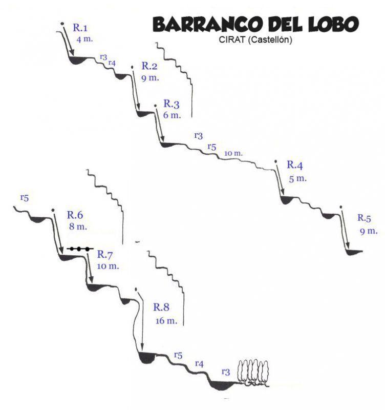 Barranco del Lobo in Cirat (Castellón) with Somos Aventura